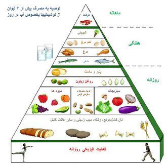 هرم رزیم غذایی