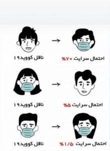 اثر مثبت استفاده از ماسک در جلوگیری از انتقال کروناویروس