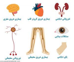 بیماری دیابت اثرات نامطلوب بسیاری بر ارگانهای مختلف بدن دارد.